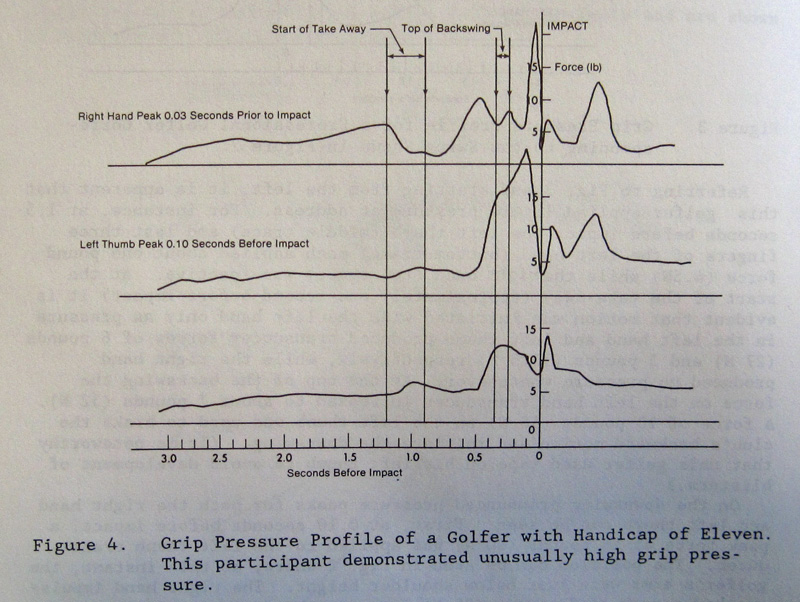 amateur grip pressure graph